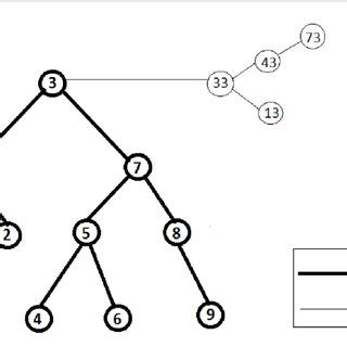 Research paper on binary tree